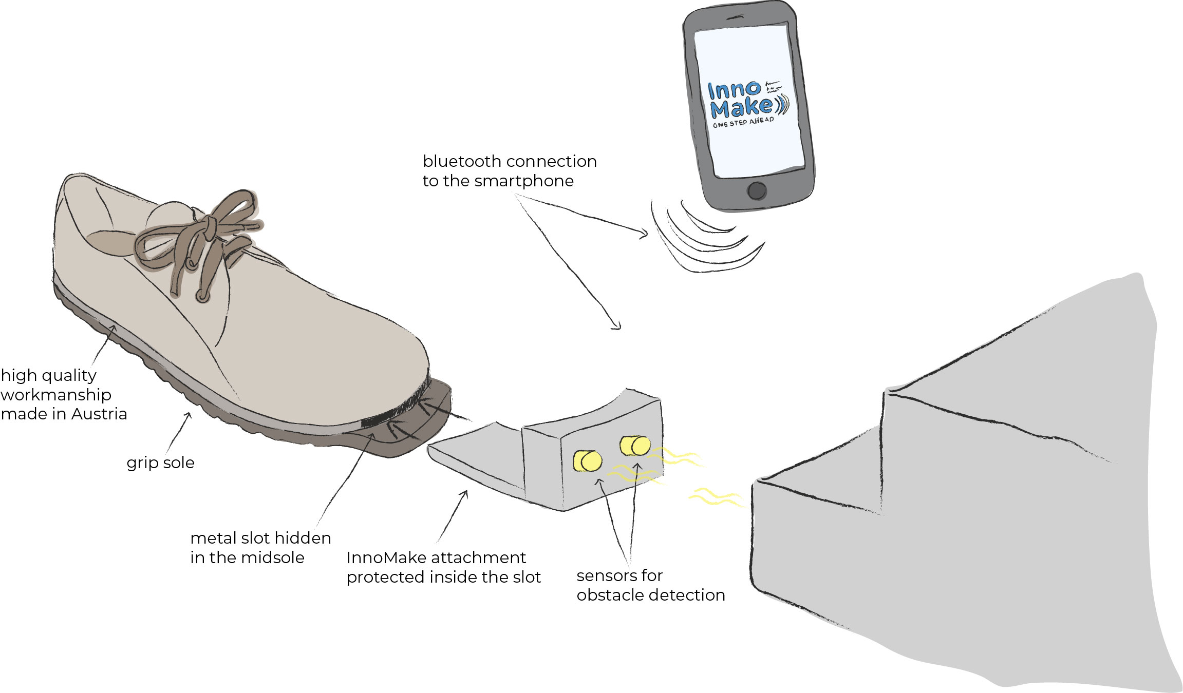 Image: Infographic InnoMake, shoe with InnoMake attachment for detecting obstacles, smartphone for InnoMake App; Text: High-quality workmanship from Austria, Profiled sole, Metal track concealed in the midsole, InnoMake attachment protected in the track, Sensors for detecting obstacles, Bluetooth connection to a smartphone